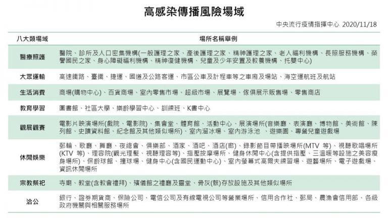 衛福部秋冬防疫專案啟動12月1日強制戴口罩